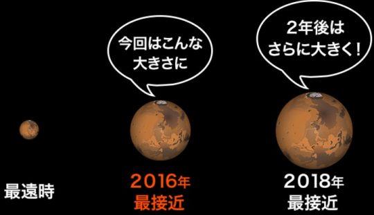 火星最接近