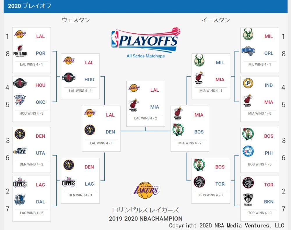 2020プレーオフ(NBA.com)