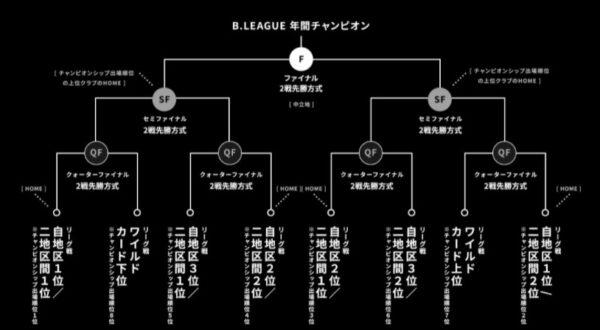 Bリーグ2020-21チャンピオンシップ