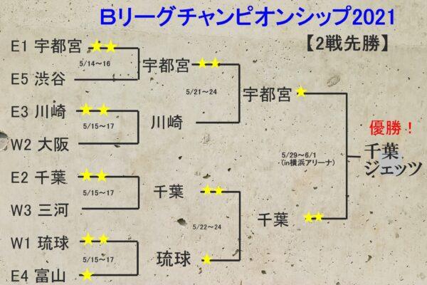 Bリーグチャンピオンシップ2021