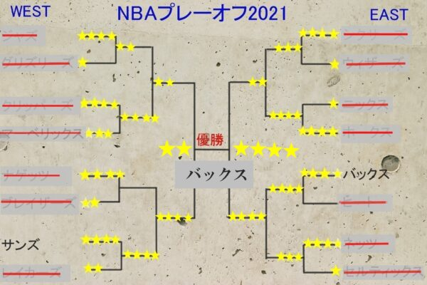 NBAプレーオフ2021