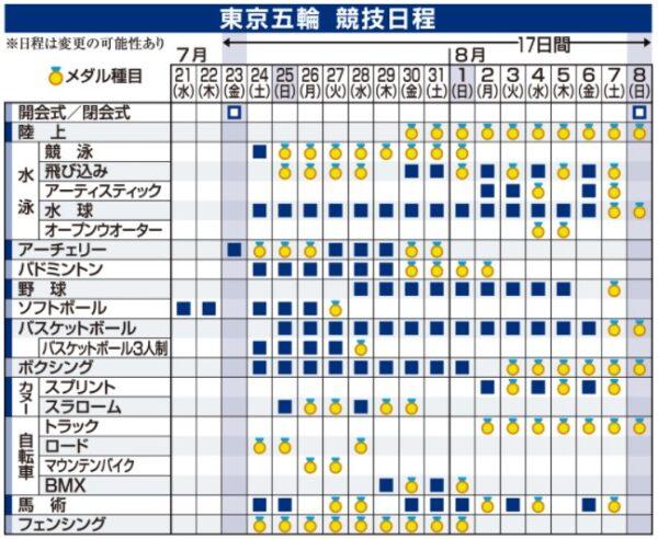 東京オリンピック2020競技日程1